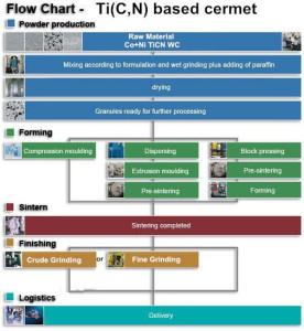 Flow chart-TiCN Cermet