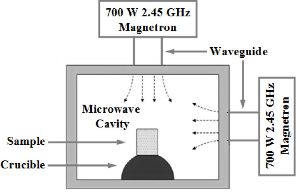 microwave sintering