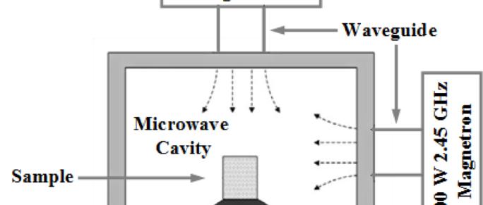 Microwave Sintering Furnace Bestmicrowave