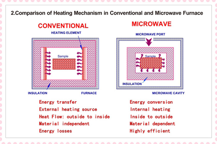 comparison-of-heating-mechanism-in-conventional-and-mivrowave-furmace